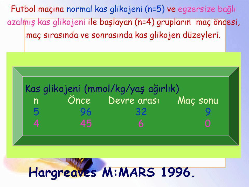 Hargreaves M:MARS 1996. Kas glikojeni (mmol/kg/yaş ağırlık)