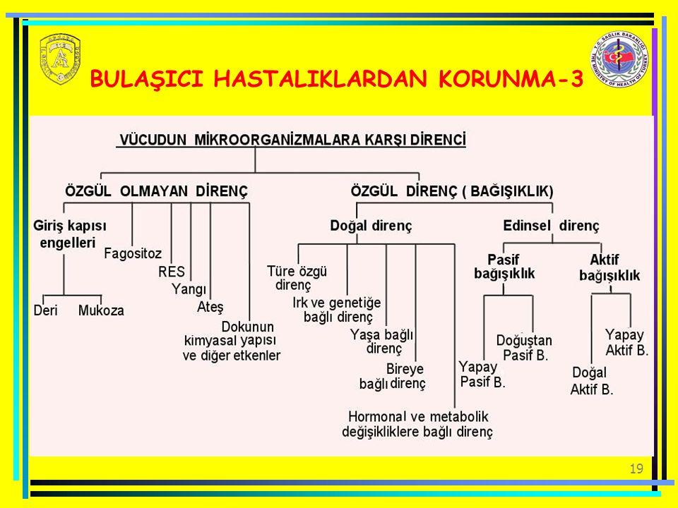BULAŞICI HASTALIKLARDAN KORUNMA-3