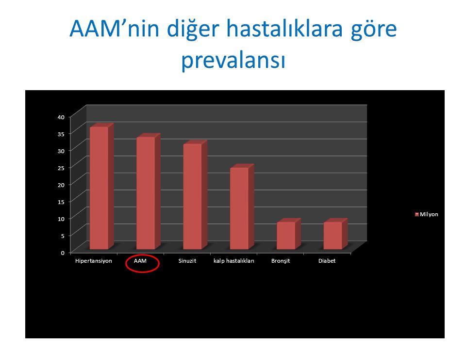 AAM'nin diğer hastalıklara göre prevalansı