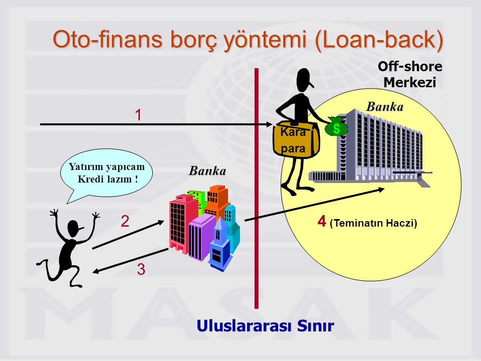 Oto-finans borç yöntemi (Loan-back)