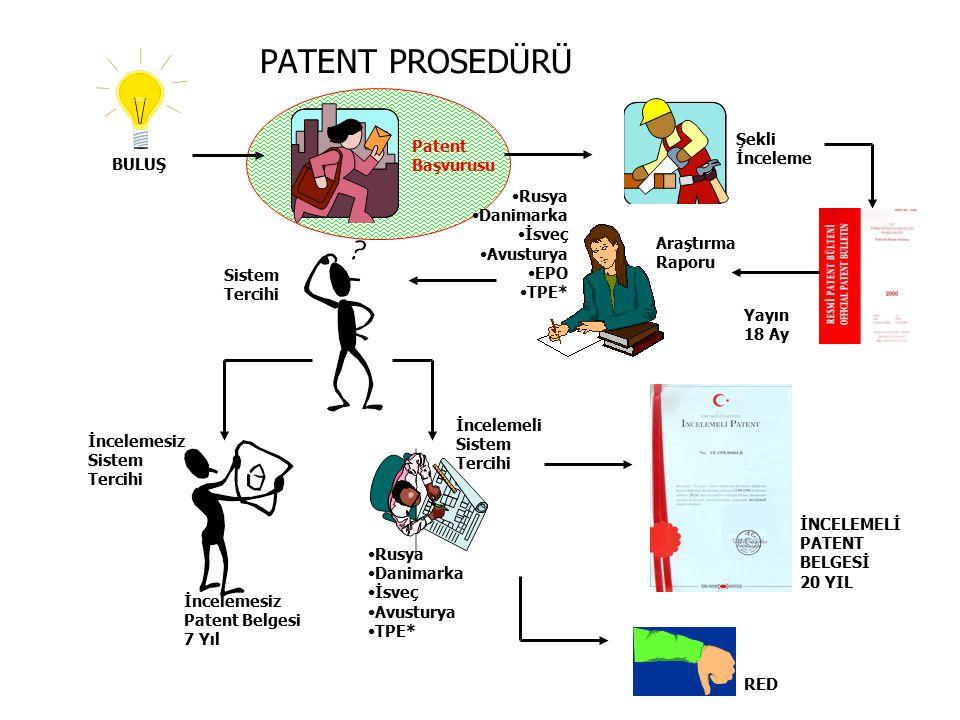 PATENT PROSEDÜRÜ Şekli Patent İnceleme Başvurusu BULUŞ Rusya Danimarka