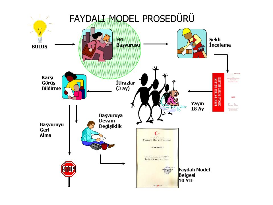 FAYDALI MODEL PROSEDÜRÜ