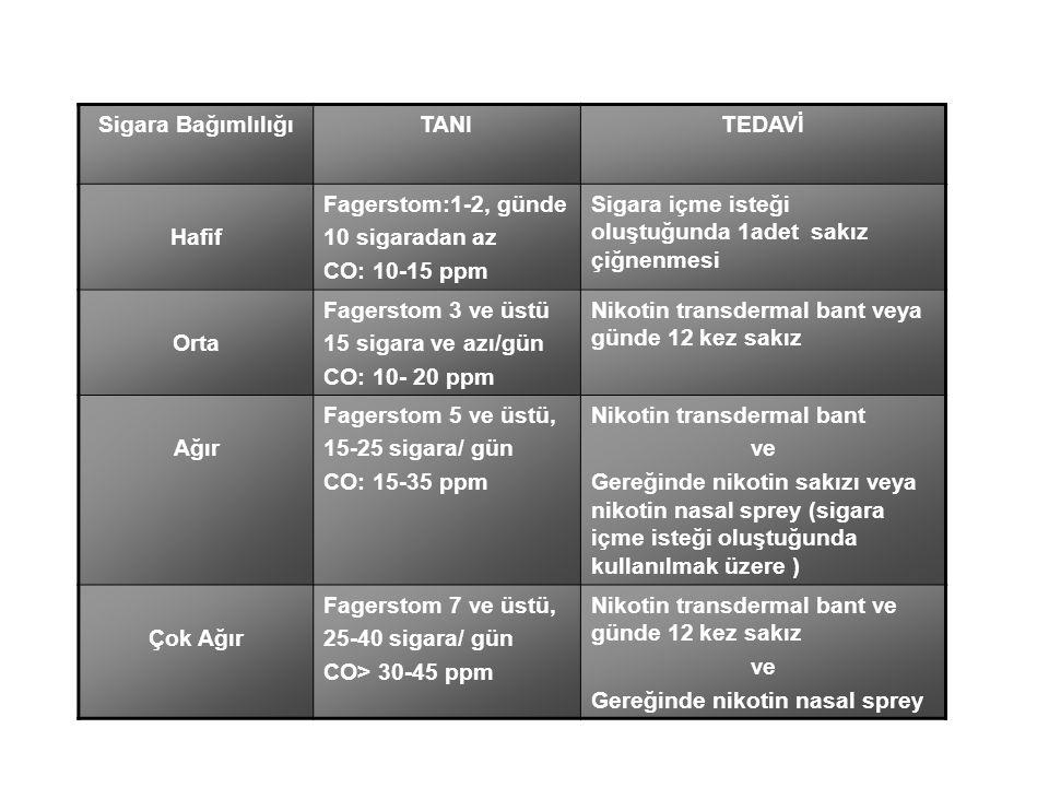 Sigara Bağımlılığı TANI. TEDAVİ. Hafif. Fagerstom:1-2, günde. 10 sigaradan az. CO: 10-15 ppm.