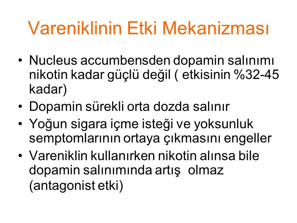 Vareniklinin Etki Mekanizması