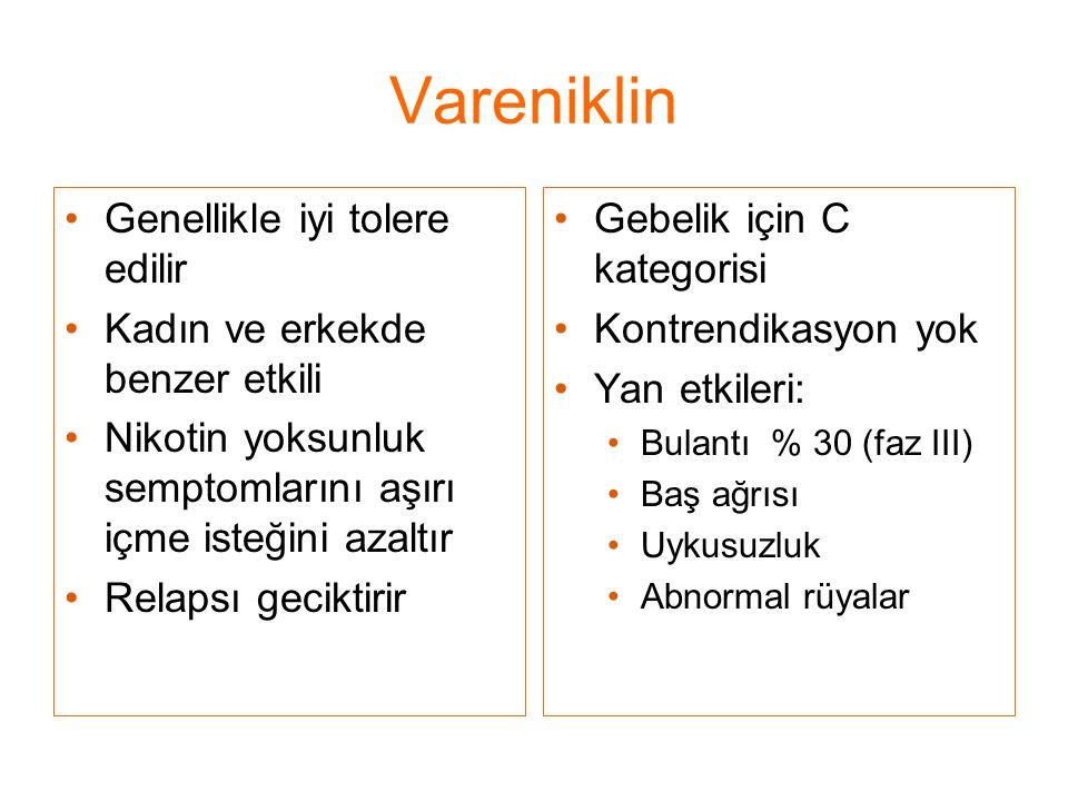 Vareniklin Genellikle iyi tolere edilir Kadın ve erkekde benzer etkili