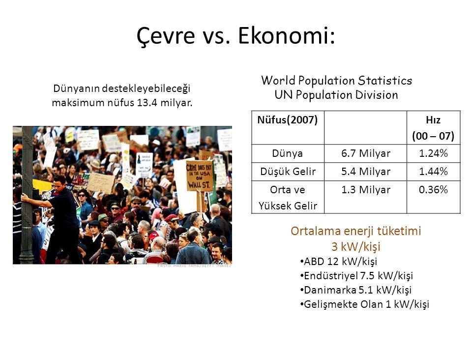 Çevre vs. Ekonomi: Ortalama enerji tüketimi 3 kW/kişi