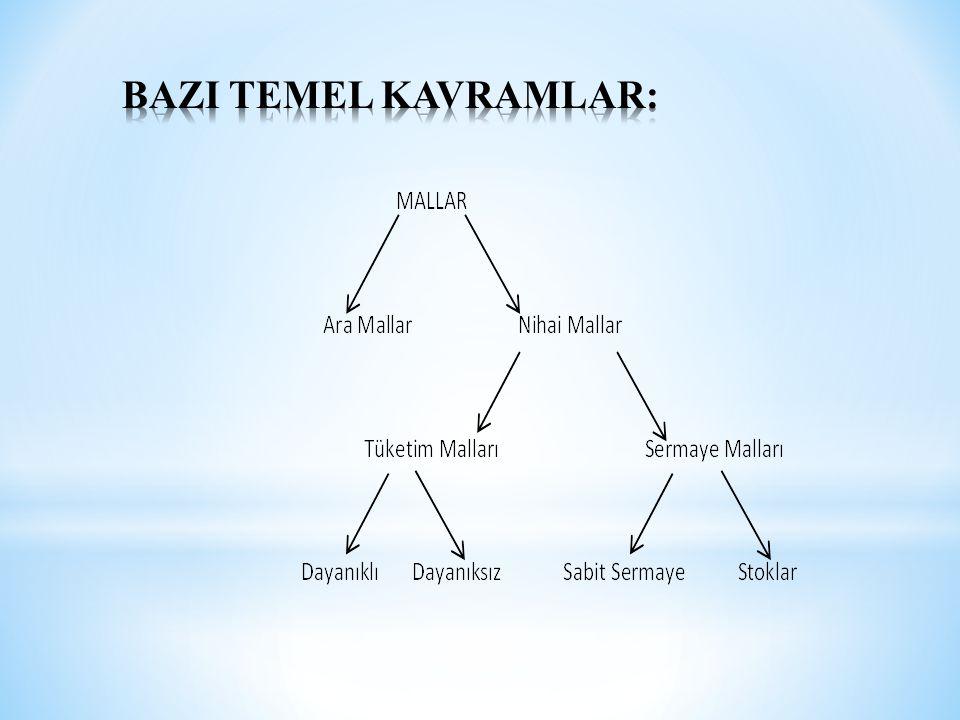 BAZI TEMEL KAVRAMLAR:
