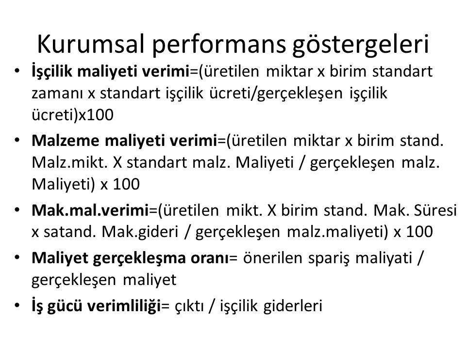 Kurumsal performans göstergeleri