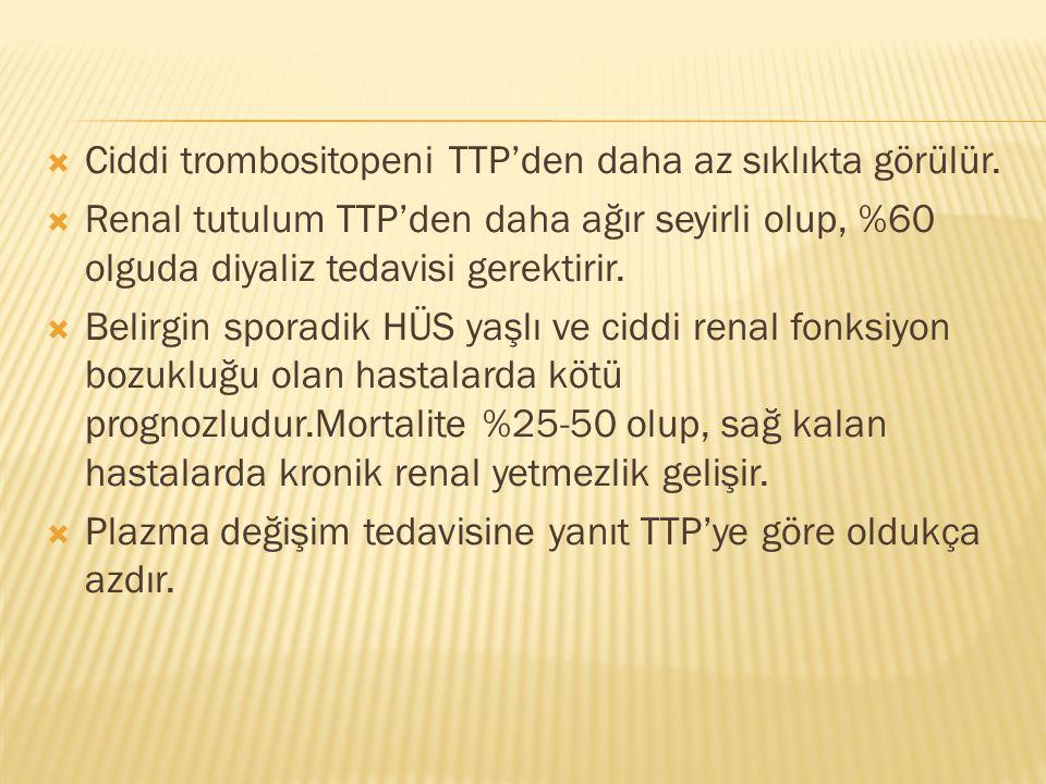 Ciddi trombositopeni TTP'den daha az sıklıkta görülür.