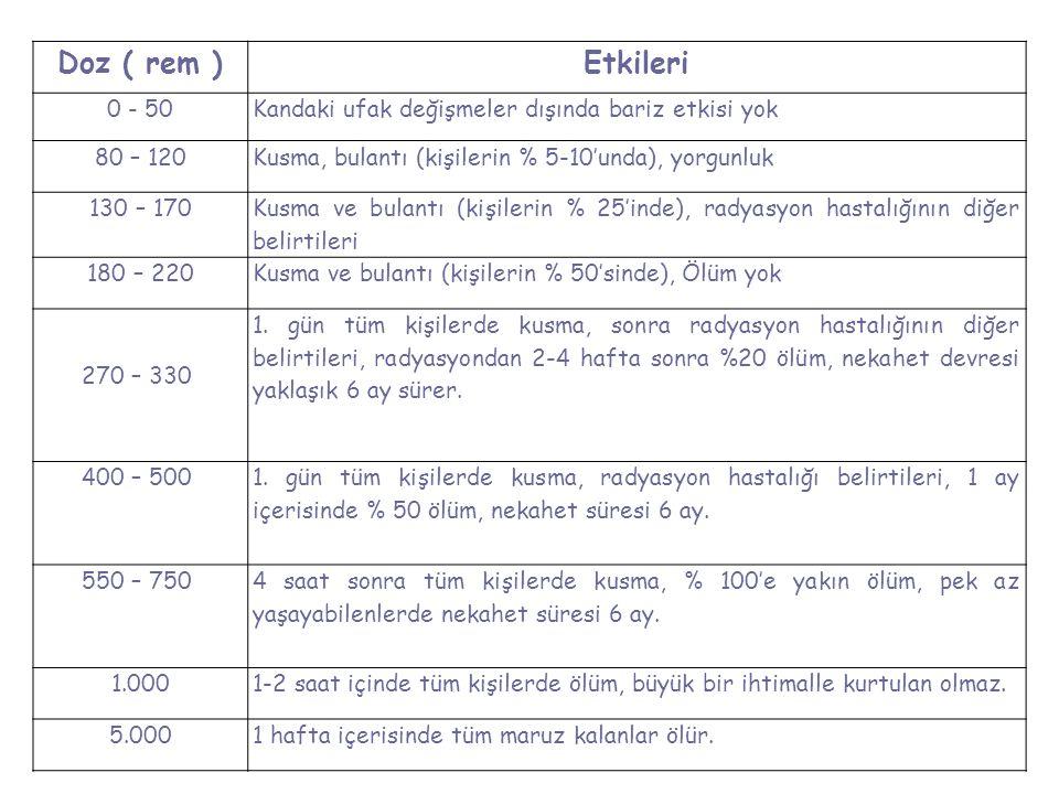 Doz ( rem ) Etkileri. 0 - 50. Kandaki ufak değişmeler dışında bariz etkisi yok. 80 – 120. Kusma, bulantı (kişilerin % 5-10'unda), yorgunluk.