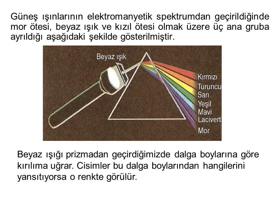 Güneş ışınlarının elektromanyetik spektrumdan geçirildiğinde mor ötesi, beyaz ışık ve kızıl ötesi olmak üzere üç ana gruba ayrıldığı aşağıdaki şekilde gösterilmiştir.