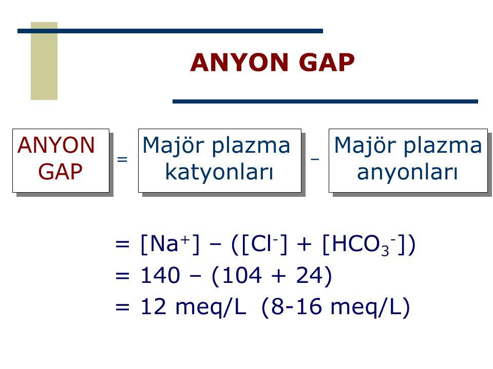 ANYON GAP ANYON GAP Majör plazma katyonları Majör plazma anyonları