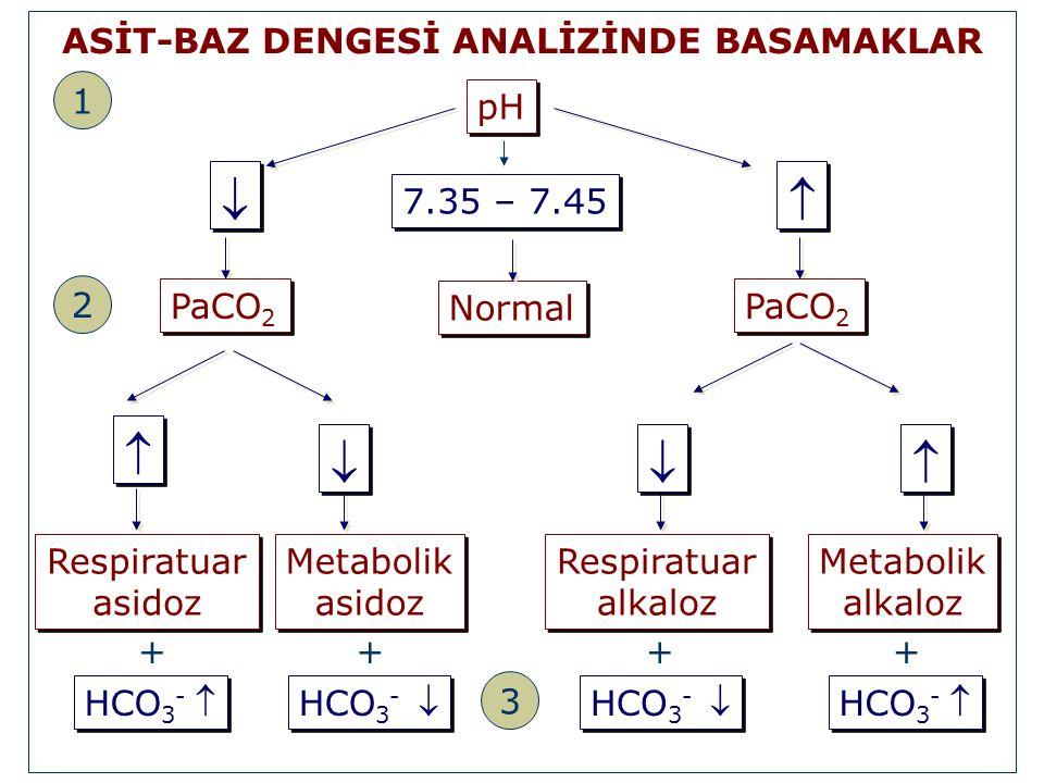       ASİT-BAZ DENGESİ ANALİZİNDE BASAMAKLAR 1 pH 7.35 – 7.45