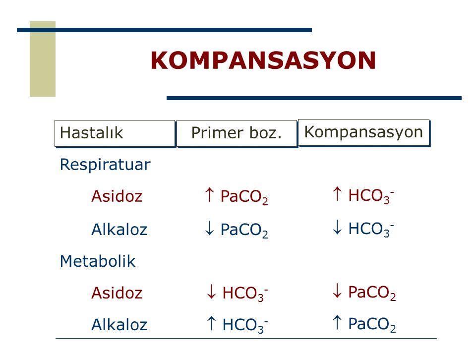 KOMPANSASYON Respiratuar Kompansasyon  HCO3-  HCO3-  PaCO2  PaCO2
