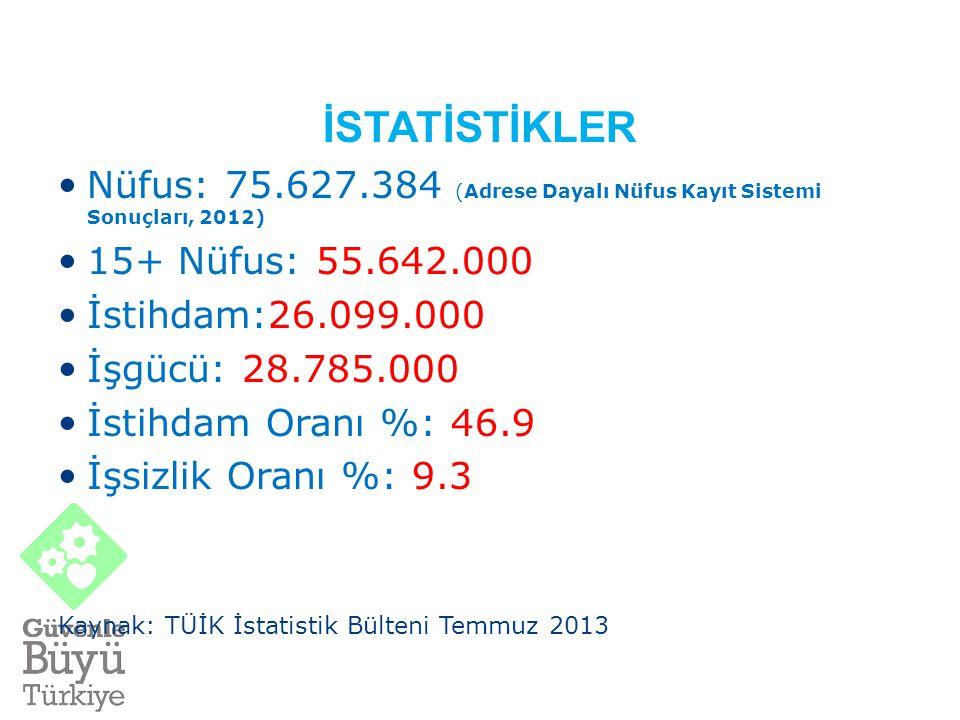 İSTATİSTİKLER Nüfus: 75.627.384 (Adrese Dayalı Nüfus Kayıt Sistemi Sonuçları, 2012) 15+ Nüfus: 55.642.000.