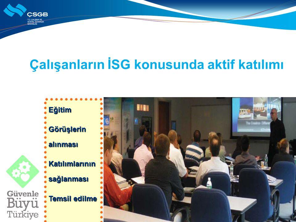 Çalışanların İSG konusunda aktif katılımı