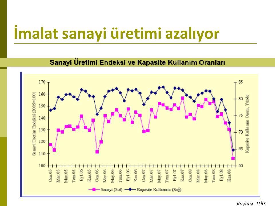 İmalat sanayi üretimi azalıyor
