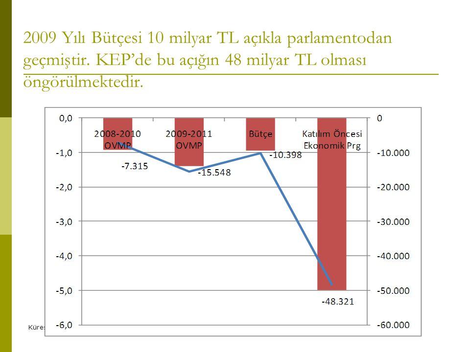 2009 Yılı Bütçesi 10 milyar TL açıkla parlamentodan geçmiştir