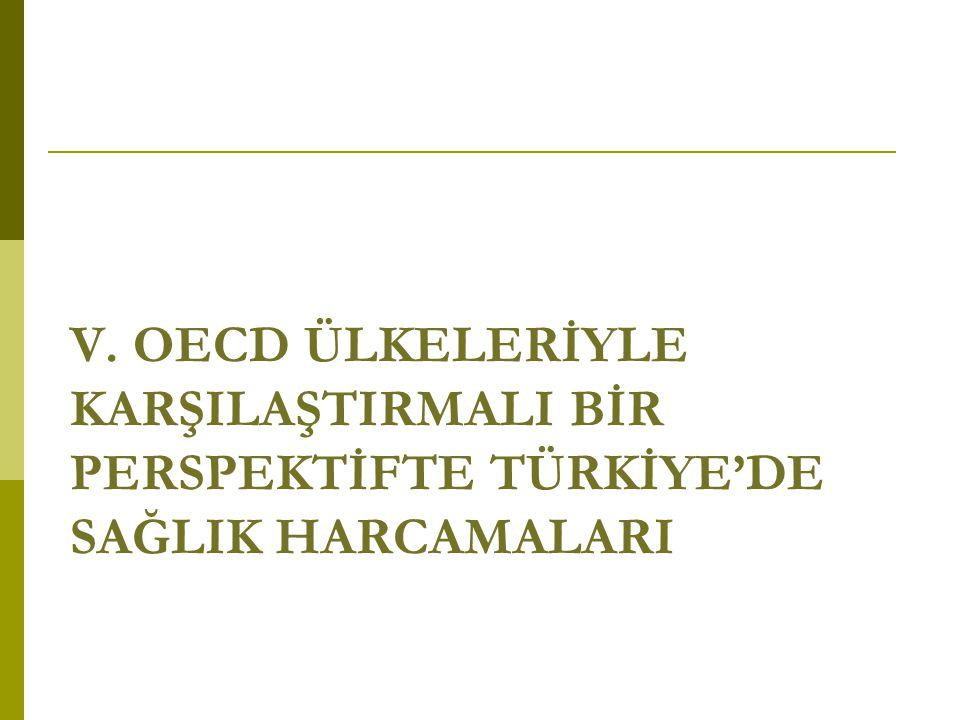 V. OECD ÜLKELERİYLE KARŞILAŞTIRMALI BİR PERSPEKTİFTE TÜRKİYE'DE SAĞLIK HARCAMALARI