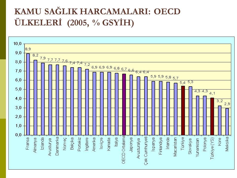KAMU SAĞLIK HARCAMALARI: OECD ÜLKELERİ (2005, % GSYİH)