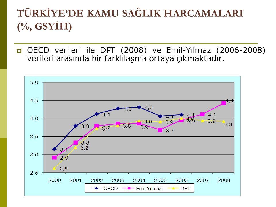 TÜRKİYE'DE KAMU SAĞLIK HARCAMALARI (%, GSYİH)