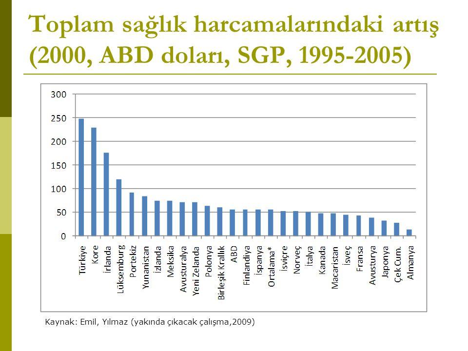 Toplam sağlık harcamalarındaki artış (2000, ABD doları, SGP, 1995-2005)