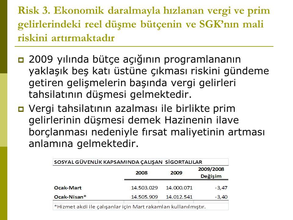 Risk 3. Ekonomik daralmayla hızlanan vergi ve prim gelirlerindeki reel düşme bütçenin ve SGK'nın mali riskini artırmaktadır