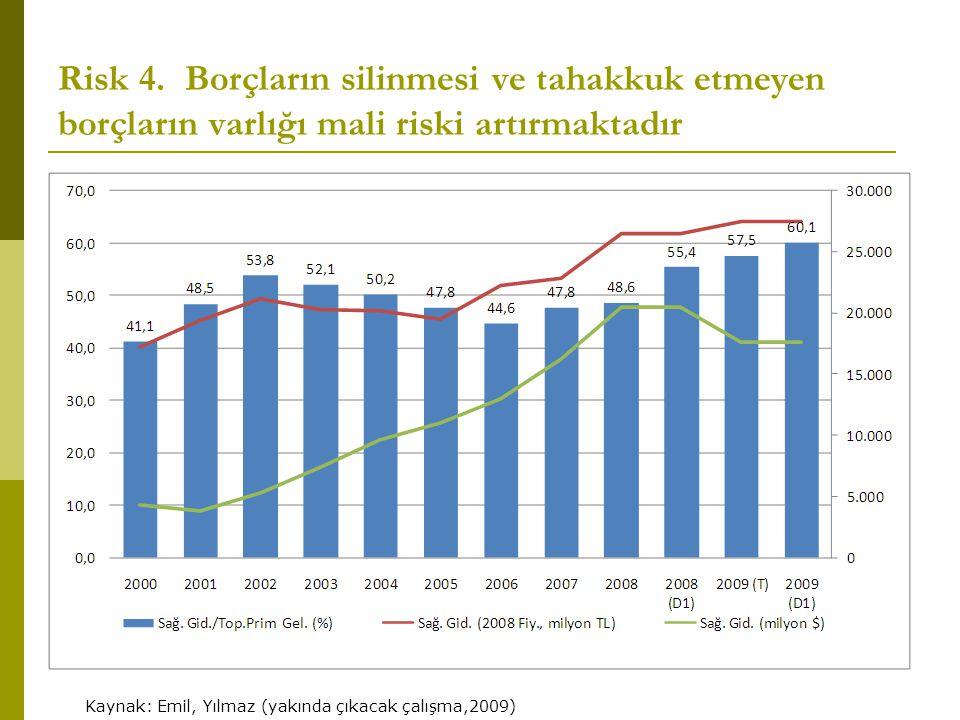 Risk 4. Borçların silinmesi ve tahakkuk etmeyen borçların varlığı mali riski artırmaktadır