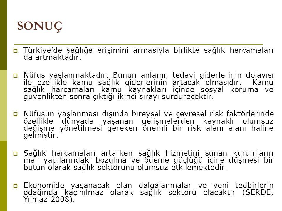 SONUÇ Türkiye'de sağlığa erişimini armasıyla birlikte sağlık harcamaları da artmaktadır.
