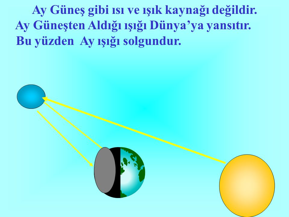 Ay Güneş gibi ısı ve ışık kaynağı değildir.