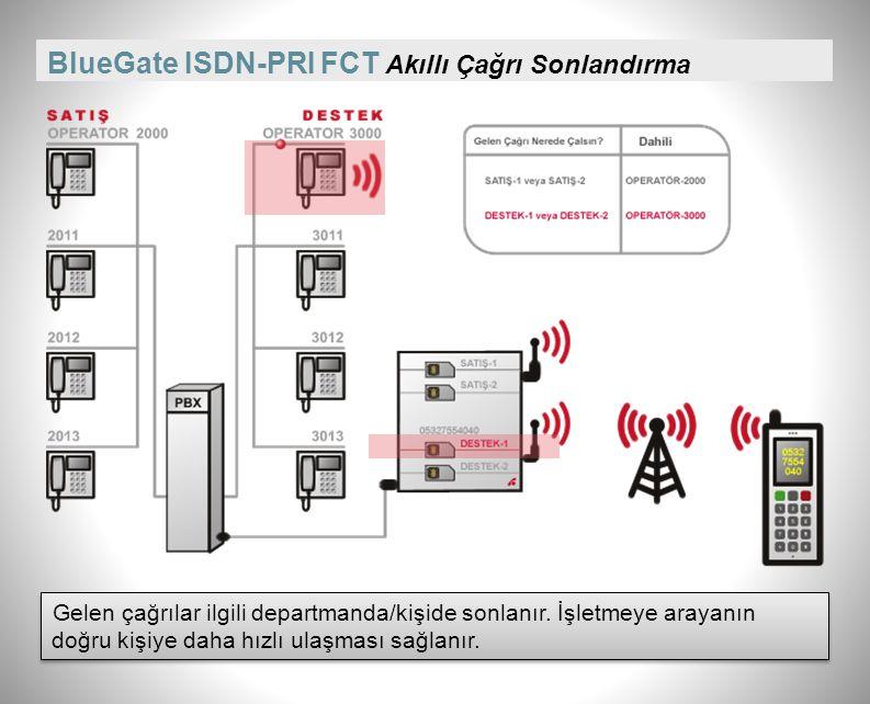 BlueGate ISDN-PRI FCT Akıllı Çağrı Sonlandırma