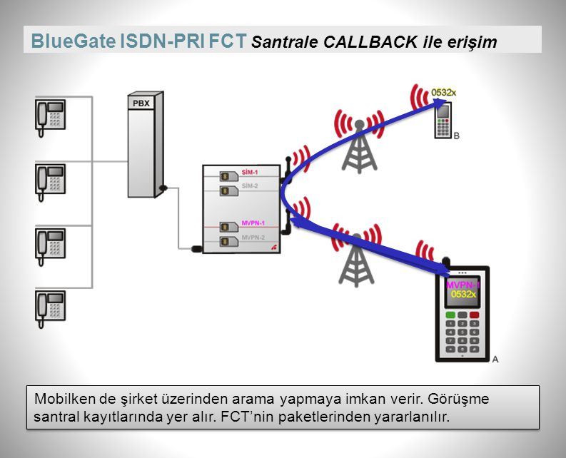 BlueGate ISDN-PRI FCT Santrale CALLBACK ile erişim