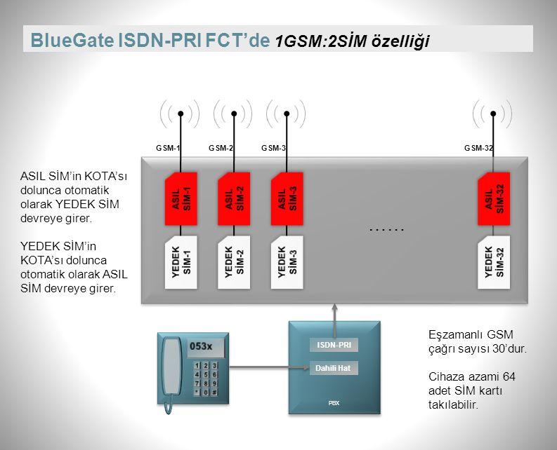 BlueGate ISDN-PRI FCT'de 1GSM:2SİM özelliği