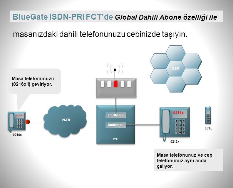 BlueGate ISDN-PRI FCT'de Global Dahili Abone özelliği ile