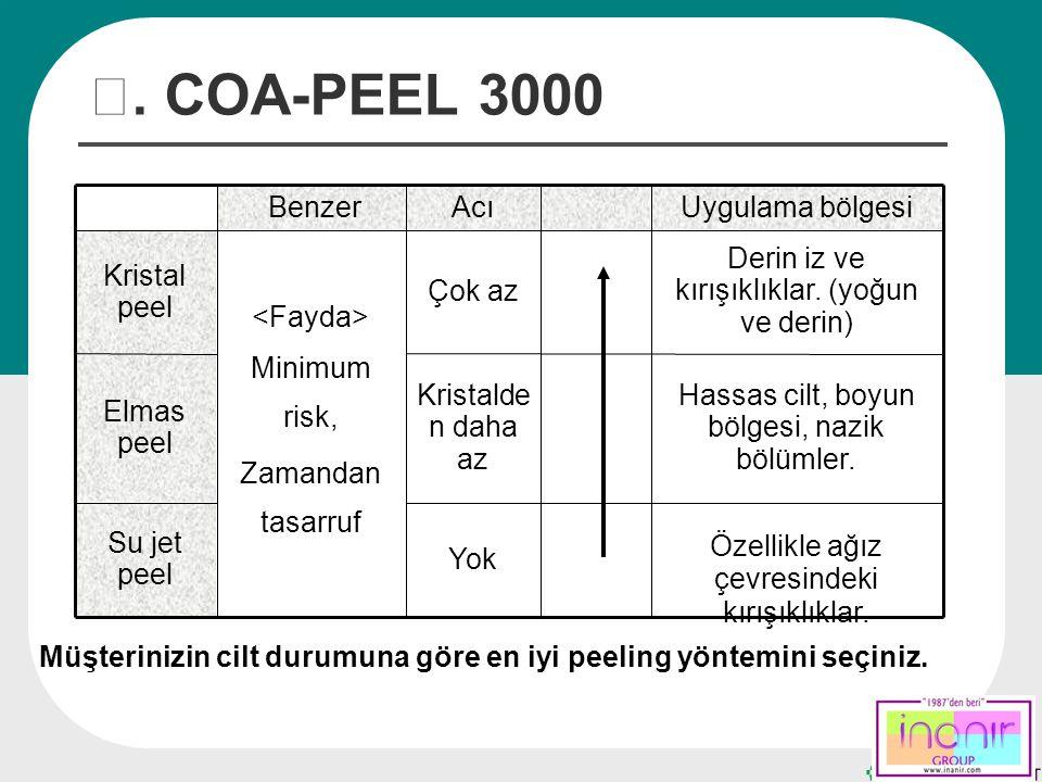 Ⅲ. COA-PEEL 3000 Yok Kristalde n daha az Çok az Acı