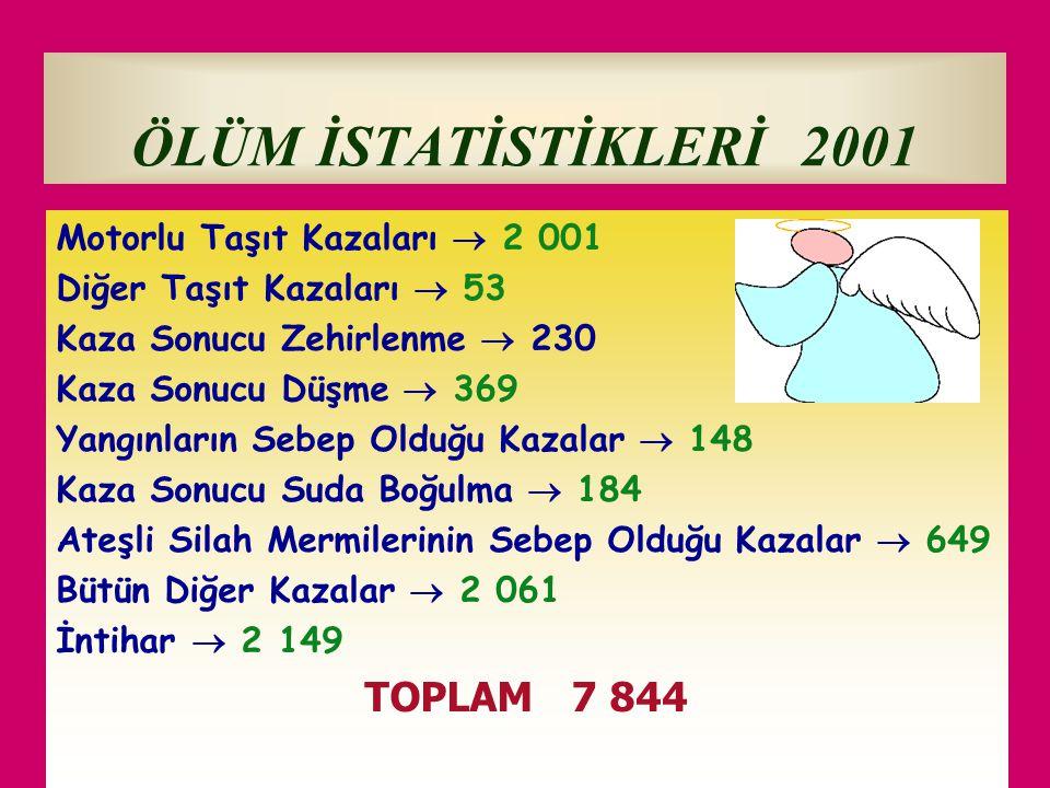 ÖLÜM İSTATİSTİKLERİ 2001 TOPLAM 7 844 Motorlu Taşıt Kazaları  2 001