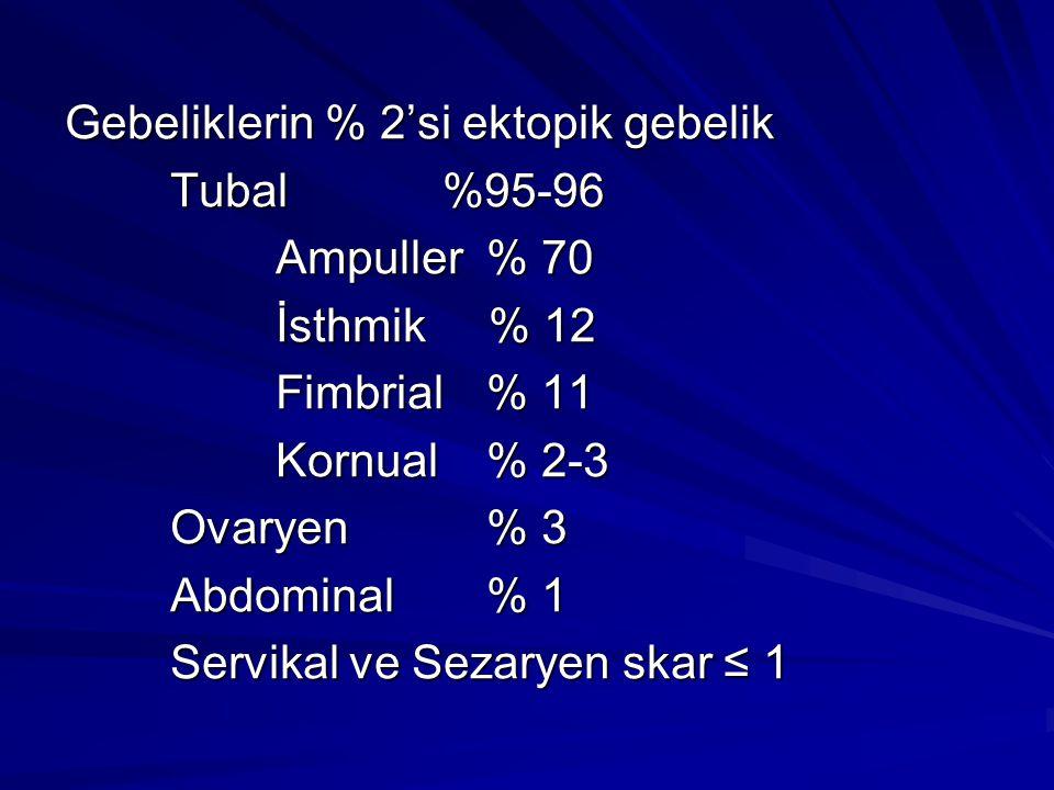Gebeliklerin % 2'si ektopik gebelik