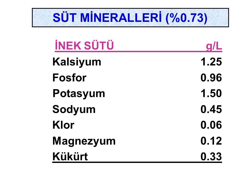 İNEK SÜTÜ g/L SÜT MİNERALLERİ (%0.73) Kalsiyum 1.25 Fosfor 0.96
