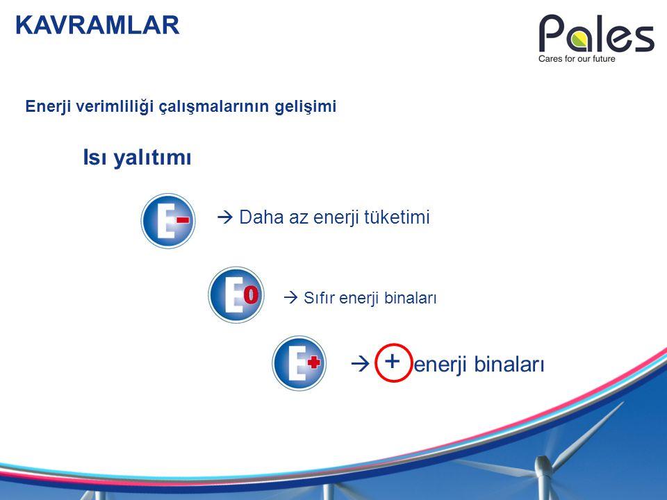 KAVRAMLAR Isı yalıtımı  + enerji binaları  Daha az enerji tüketimi
