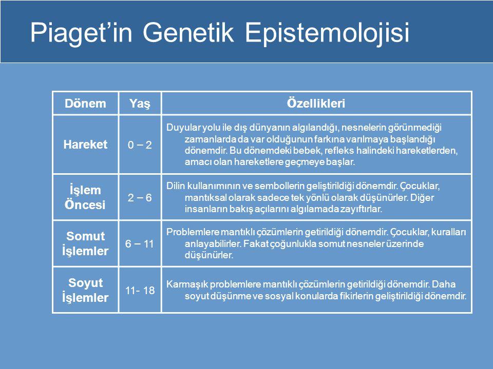 Piaget'in Genetik Epistemolojisi
