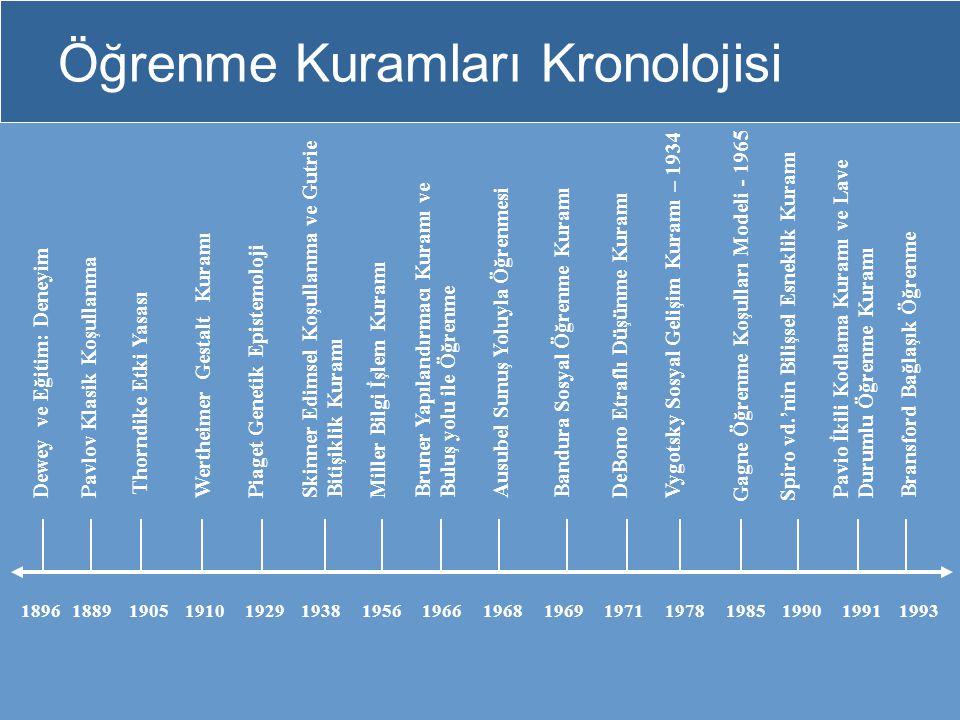 Öğrenme Kuramları Kronolojisi