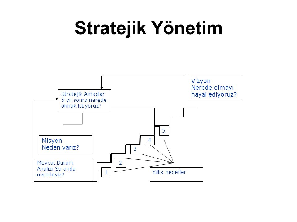 Stratejik Yönetim Vizyon Nerede olmayı hayal ediyoruz Misyon