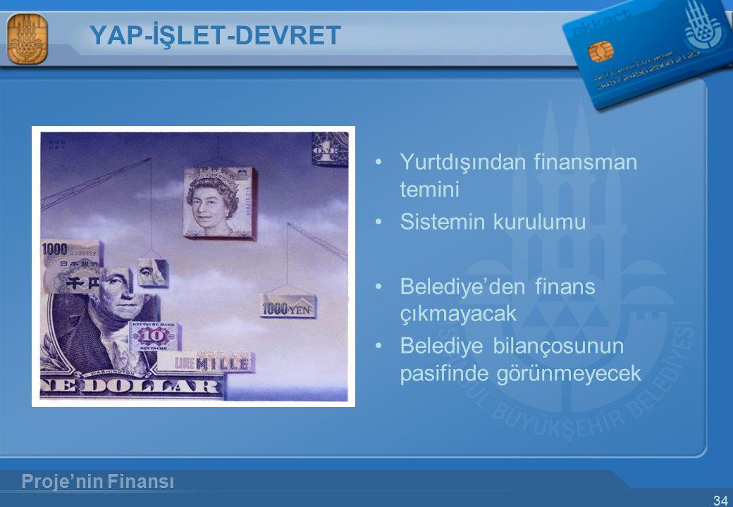 YAP-İŞLET-DEVRET Yurtdışından finansman temini Sistemin kurulumu