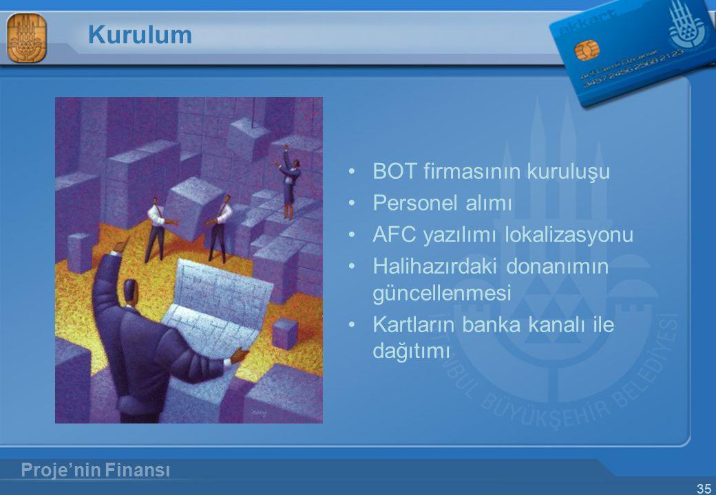 Kurulum BOT firmasının kuruluşu Personel alımı