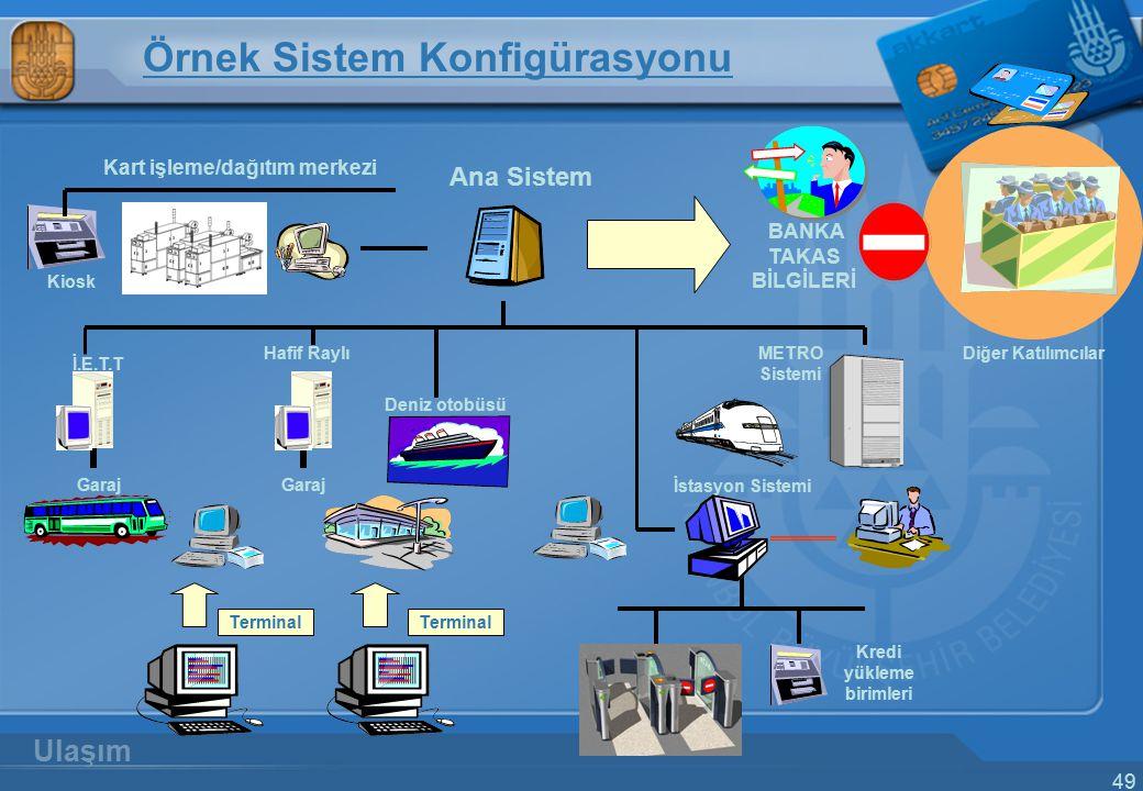 Kart işleme/dağıtım merkezi Kredi yükleme birimleri