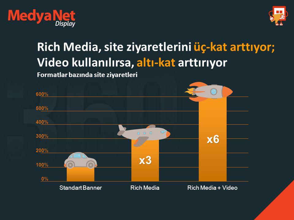 Rich Media, site ziyaretlerini üç-kat arttıyor; Video kullanılırsa, altı-kat arttırıyor Formatlar bazında site ziyaretleri