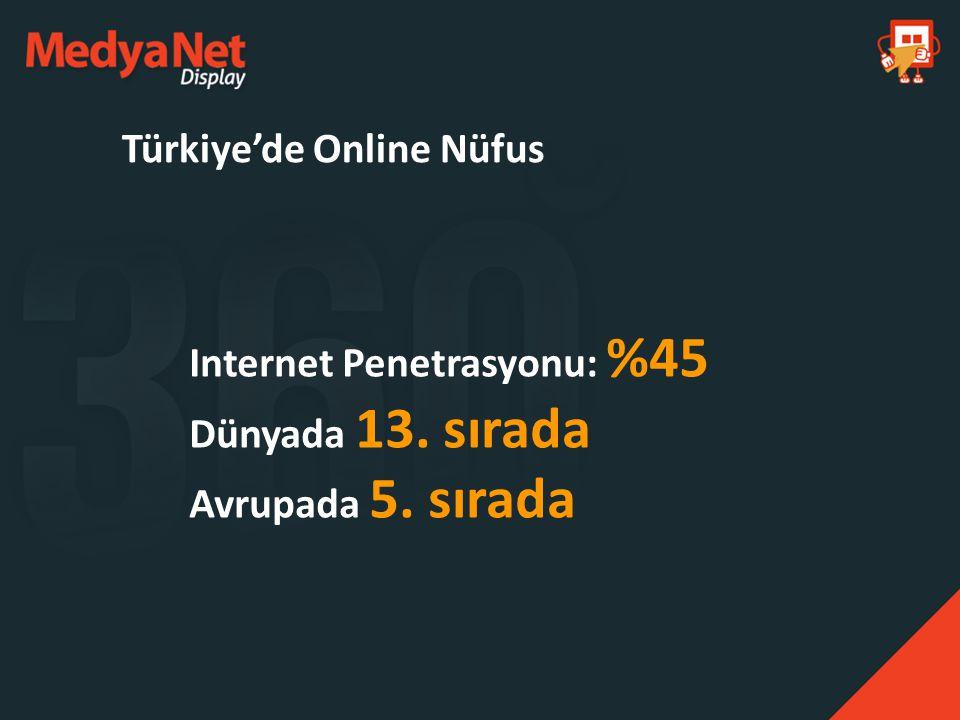 Türkiye'de Online Nüfus