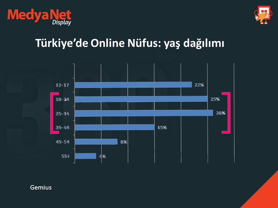 Türkiye'de Online Nüfus: yaş dağılımı