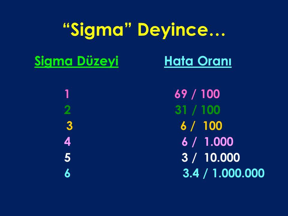 Sigma Deyince… Sigma Düzeyi Hata Oranı. 1 69 / 100. 2 31 / 100.