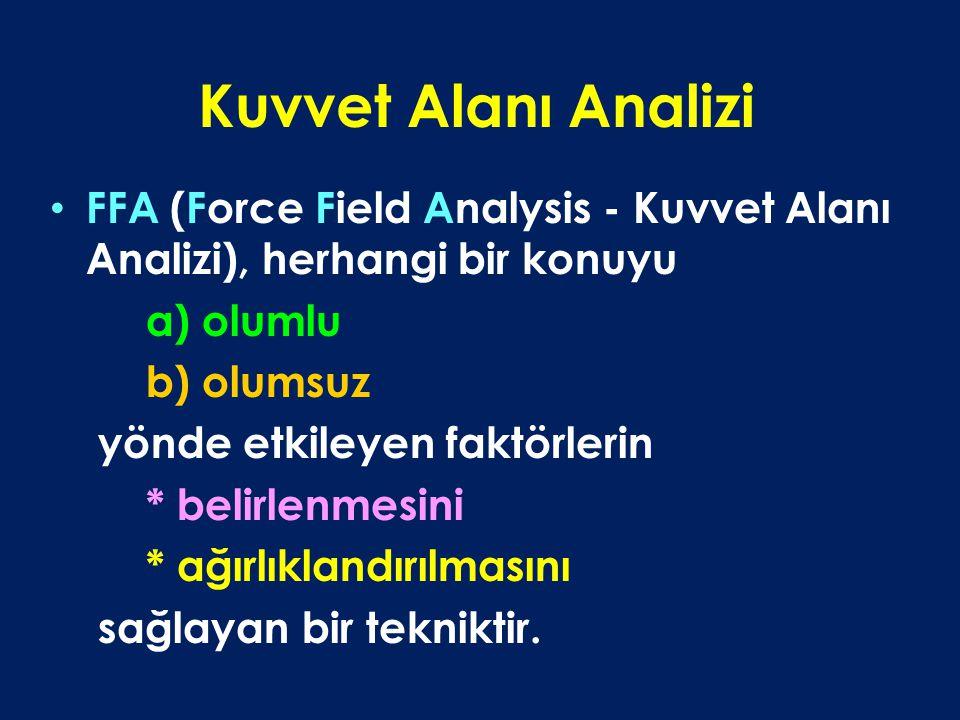 Kuvvet Alanı Analizi FFA (Force Field Analysis - Kuvvet Alanı Analizi), herhangi bir konuyu. a) olumlu.